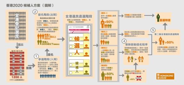 香港2020候補人方案圖解